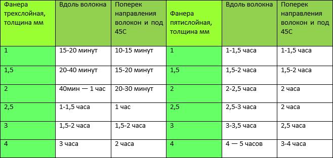 таблица распарования фанеры