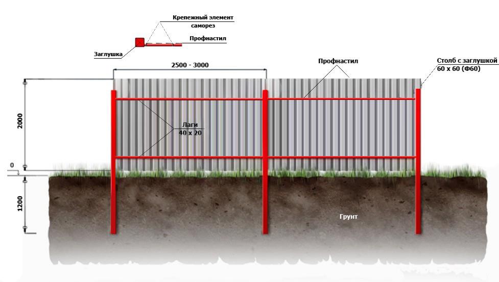Изготавливаем забор из профнастила своими руками: схема