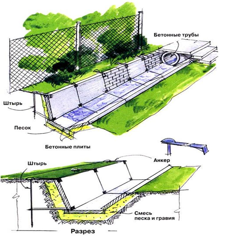 Рис. 1. Применение бетонных плит для закрепления стен кювета.