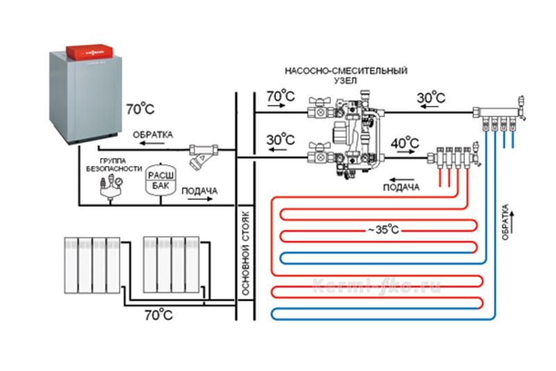 схема водяного теплого пола - от котла через группу автономной циркуляции