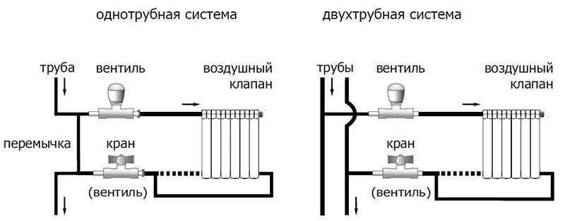 В системе все радиаторы