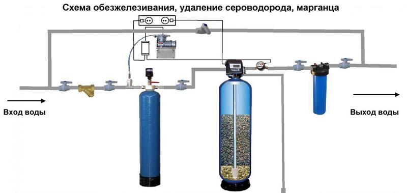 Как очистить воду на даче