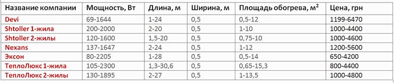 производители нагревательных матов
